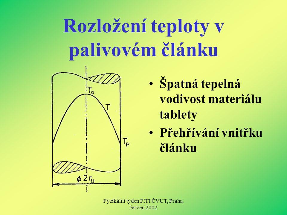 Fyzikální týden FJFI ČVUT, Praha, červen 2002 Rozložení teploty v palivovém článku Špatná tepelná vodivost materiálu tablety Přehřívání vnitřku článku