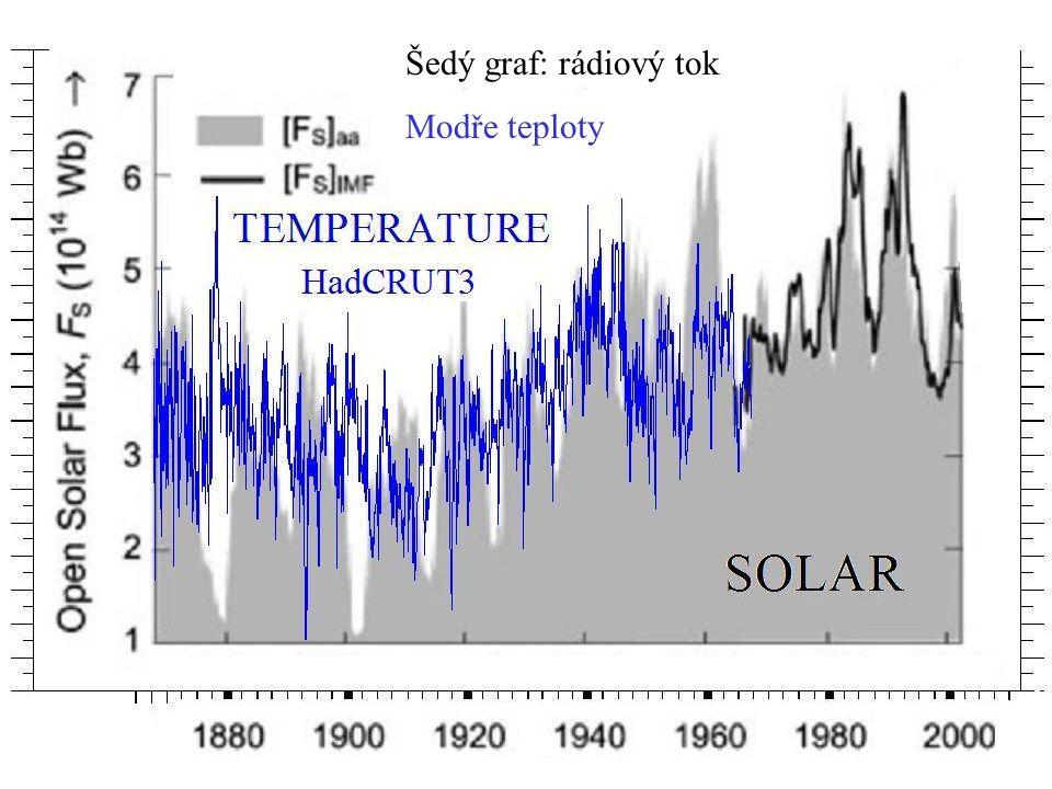 Šedý graf: rádiový tok Modře teploty