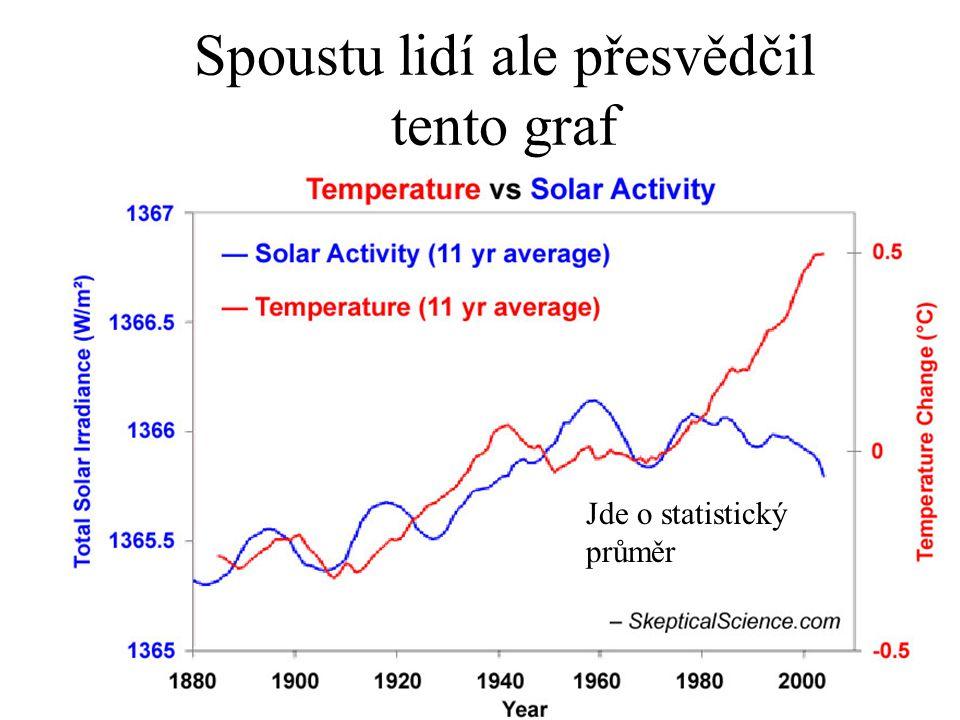 Spoustu lidí ale přesvědčil tento graf Jde o statistický průměr