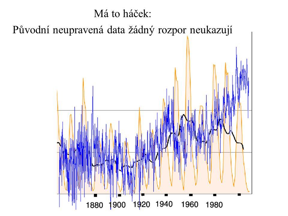 Má to háček: Původní neupravená data žádný rozpor neukazují