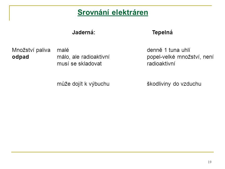 19 Srovnání elektráren Jaderná: Tepelná Množství palivamalédenně 1 tuna uhlí odpadmálo, ale radioaktivnípopel-velké množství, není musí se skladovatra