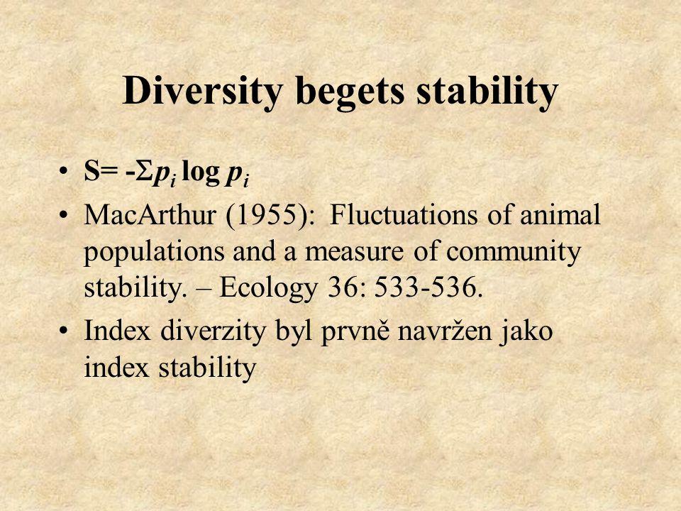 Modelování 1973: Robert May: Complexity and stability in model ecosystems (polde velmi zjednodušených modelů stabilita klesá s diverzitou) 1998 Modely, které s mírnou změnou předpovídají jak pozitivní, tak negativní závislost na diverzitě