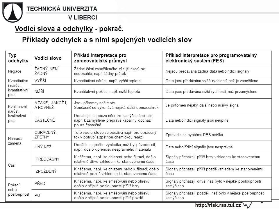 Příklady odchylek a s nimi spojených vodicích slov Typ odchylky Vodicí slovo Příklad interpretace pro zpracovatelský průmysl Příklad interpretace pro