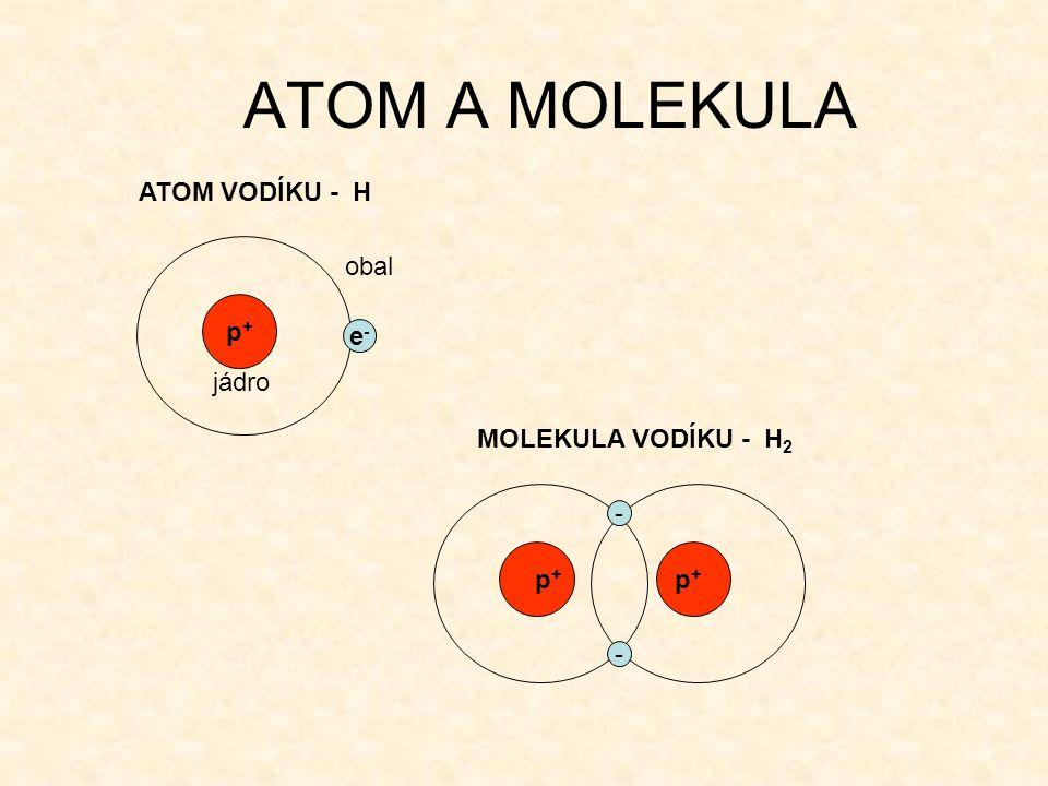 ATOM A MOLEKULA p+p+ e-e- ATOM VODÍKU - H MOLEKULA VODÍKU - H 2 jádro obal p+p+ p+p+ - -