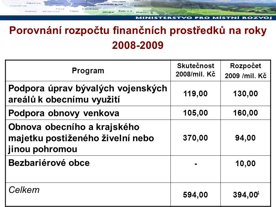 4 Porovnání rozpočtu finančních prostředků na roky 2008-2009 Program Skutečnost 2008/mil.