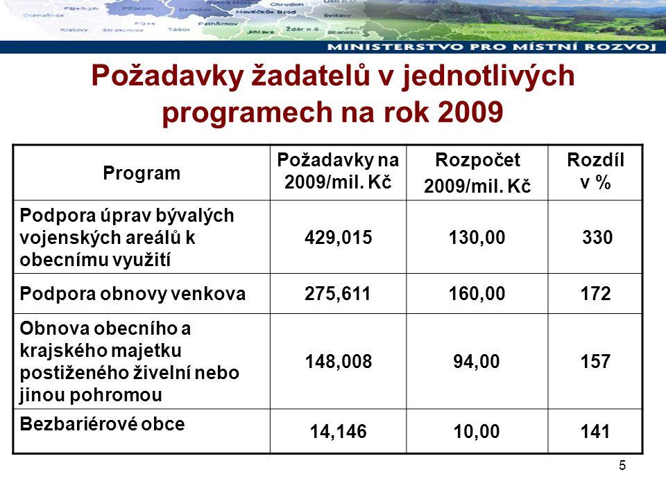 5 Požadavky žadatelů v jednotlivých programech na rok 2009 Program Požadavky na 2009/mil.