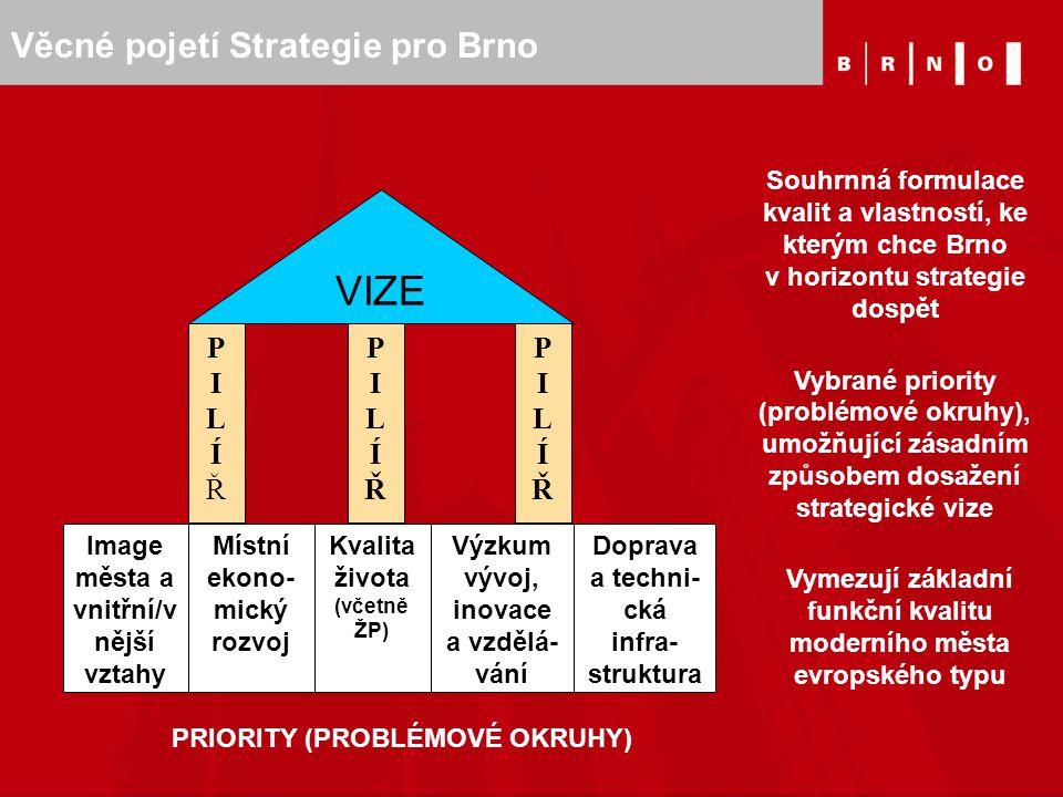 Věcné pojetí Strategie pro Brno Image města a vnitřní/v nější vztahy Místní ekono- mický rozvoj Kvalita života (včetně ŽP) Výzkum vývoj, inovace a vzd
