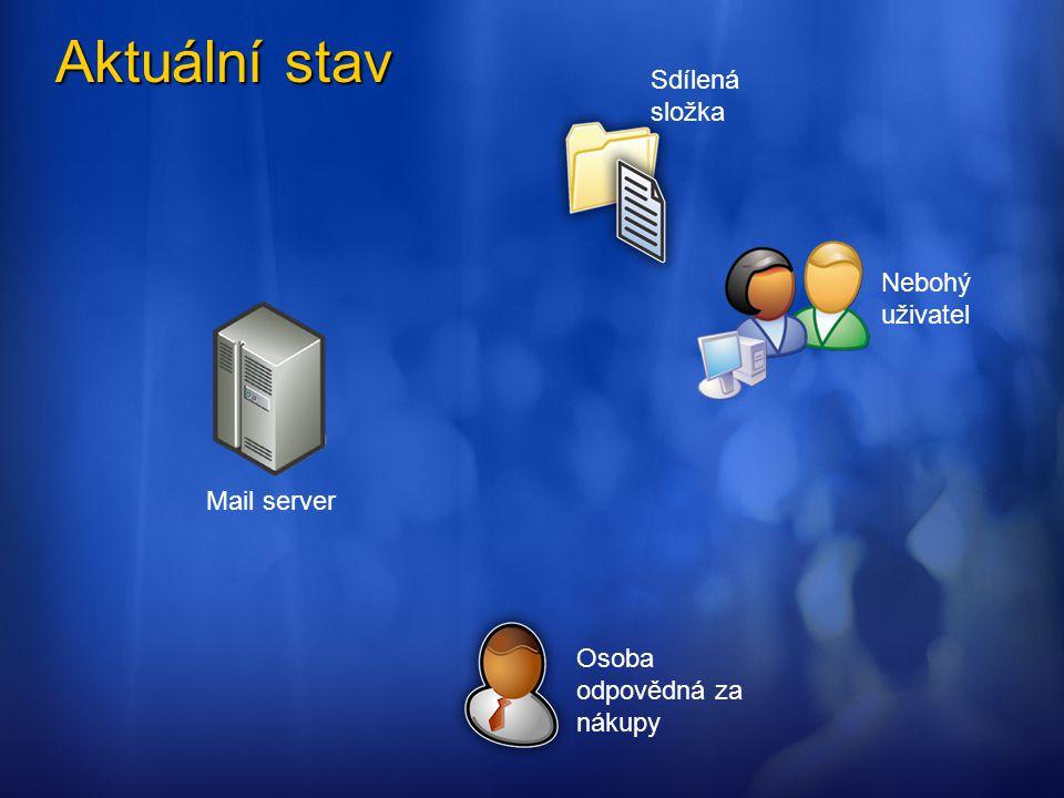 Aktuální stav Mail server Osoba odpovědná za nákupy Nebohý uživatel Sdílená složka