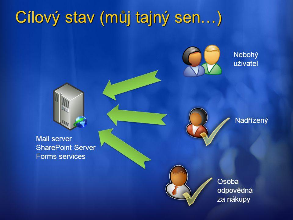 Cílový stav (můj tajný sen…) Nebohý uživatel Nadřízený Osoba odpovědná za nákupy Mail server SharePoint Server Forms services
