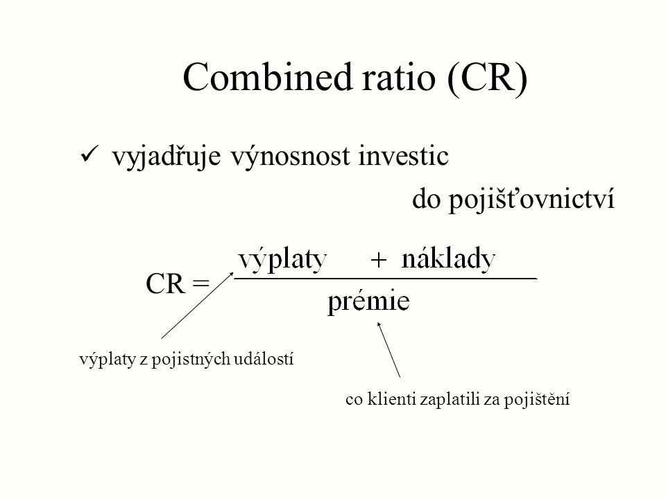 Combined ratio (CR) vyjadřuje výnosnost investic do pojišťovnictví CR = výplaty z pojistných událostí co klienti zaplatili za pojištění