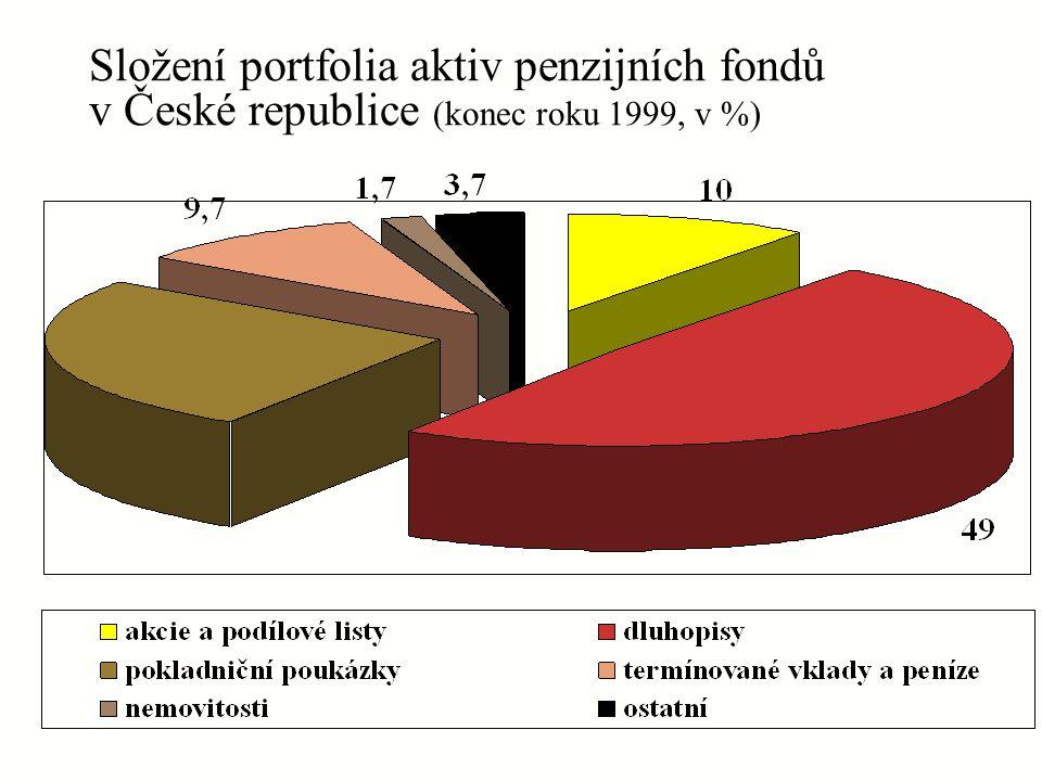 Složení portfolia aktiv penzijních fondů v České republice (konec roku 1999, v %)