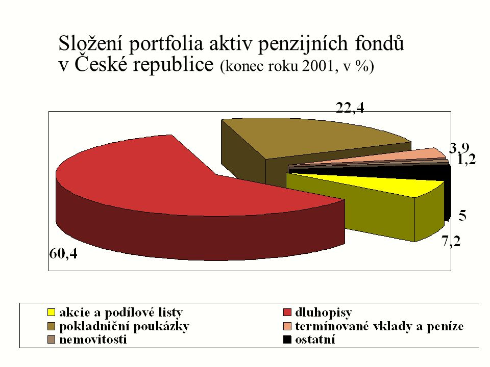 Složení portfolia aktiv penzijních fondů v České republice (konec roku 2001, v %)