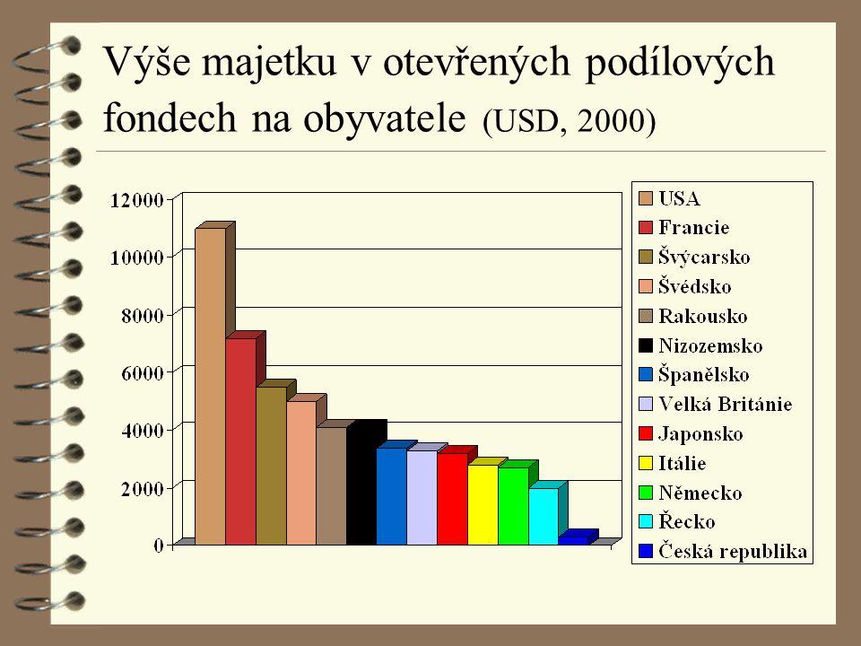 Výše majetku v otevřených podílových fondech na obyvatele (USD, 2000)