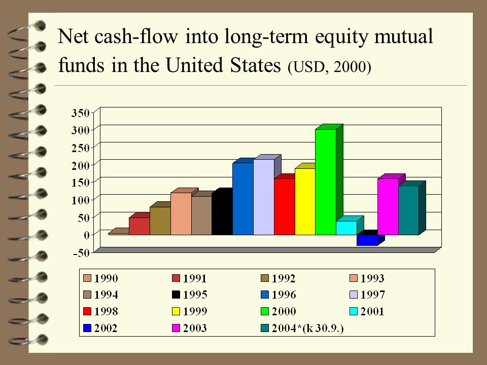 Net cash-flow into long-term equity mutual funds in the United States (USD, 2000)