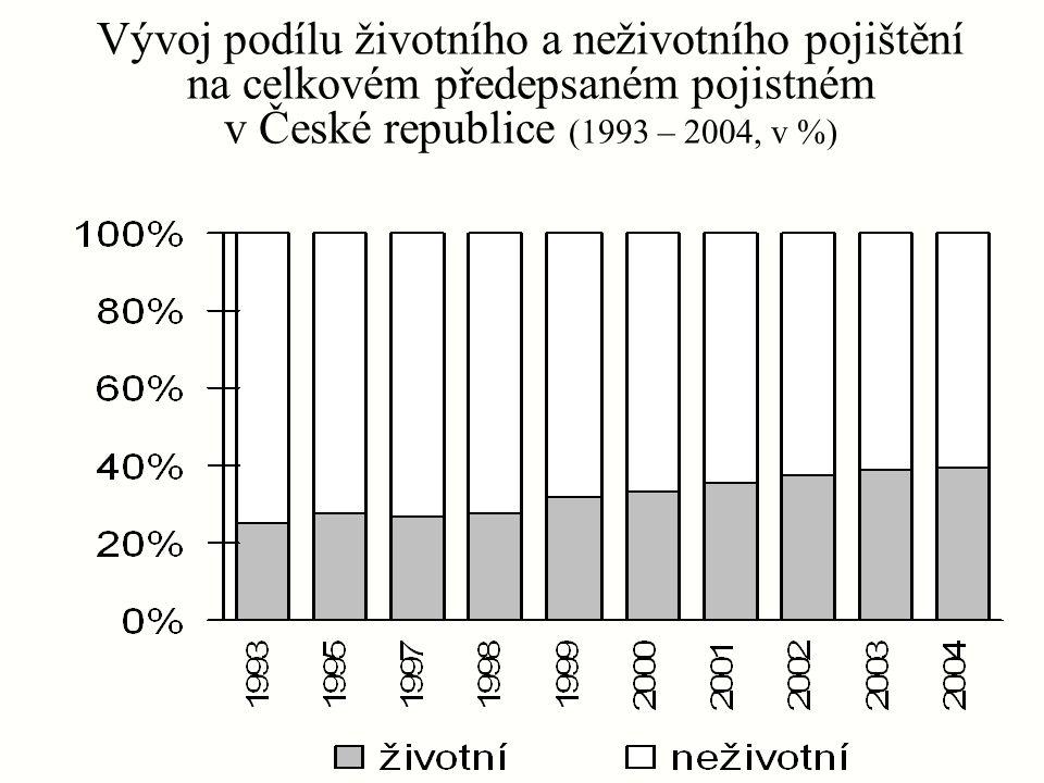 Vývoj podílu životního a neživotního pojištění na celkovém předepsaném pojistném v České republice (1993 – 2004, v %)