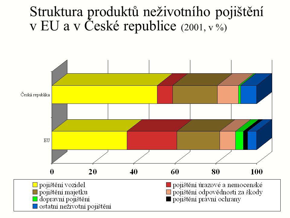Struktura produktů neživotního pojištění v EU a v České republice (2001, v %)