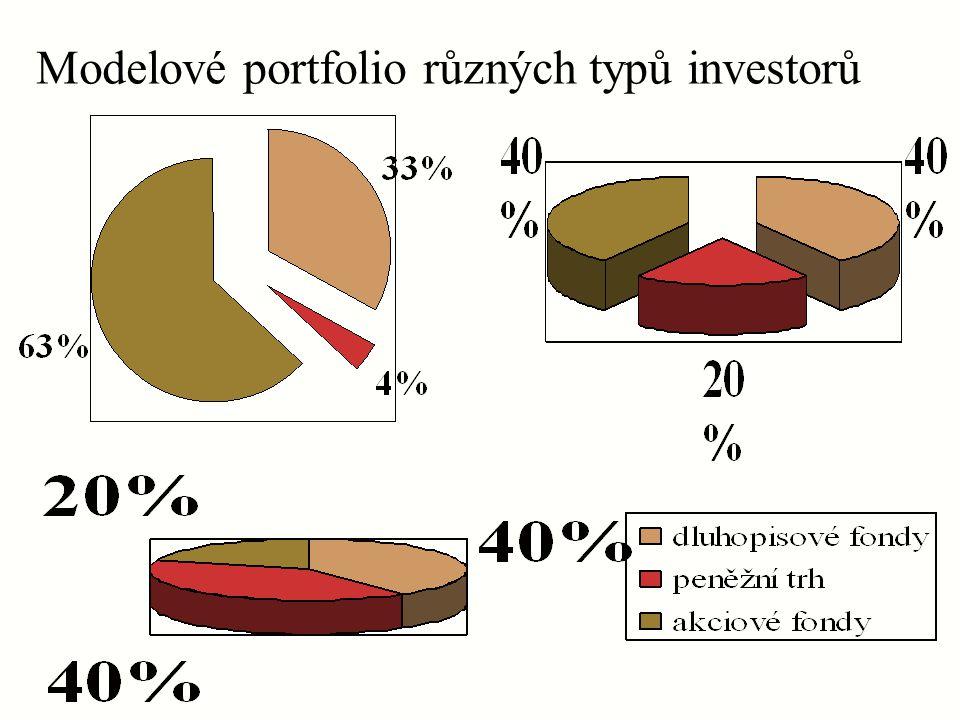 """Combined ratio"""" amerických pojišťoven (1980-1992)"""