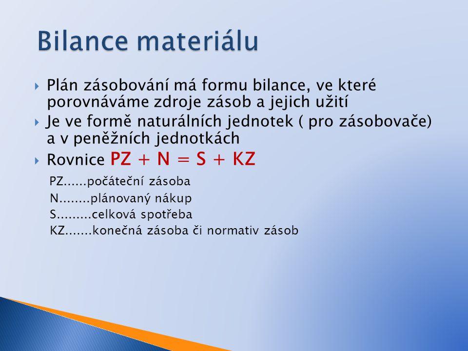  Plán zásobování má formu bilance, ve které porovnáváme zdroje zásob a jejich užití  Je ve formě naturálních jednotek ( pro zásobovače) a v peněžníc