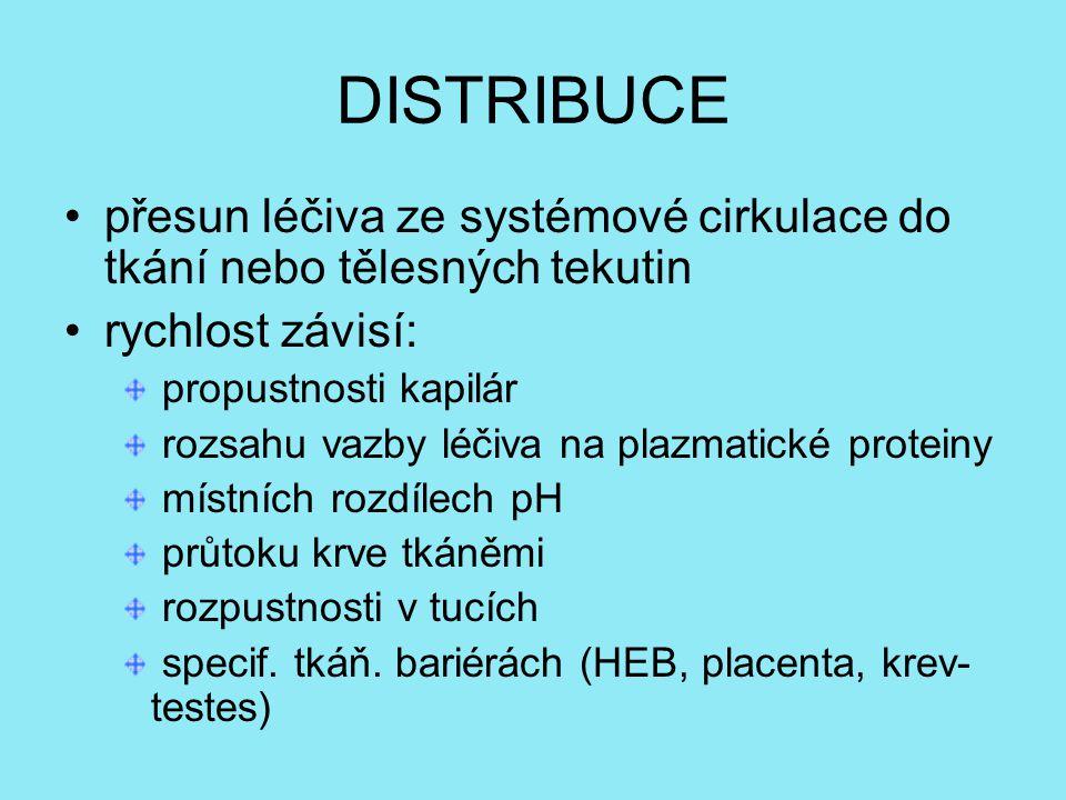 DISTRIBUCE přesun léčiva ze systémové cirkulace do tkání nebo tělesných tekutin rychlost závisí: propustnosti kapilár rozsahu vazby léčiva na plazmatické proteiny místních rozdílech pH průtoku krve tkáněmi rozpustnosti v tucích specif.