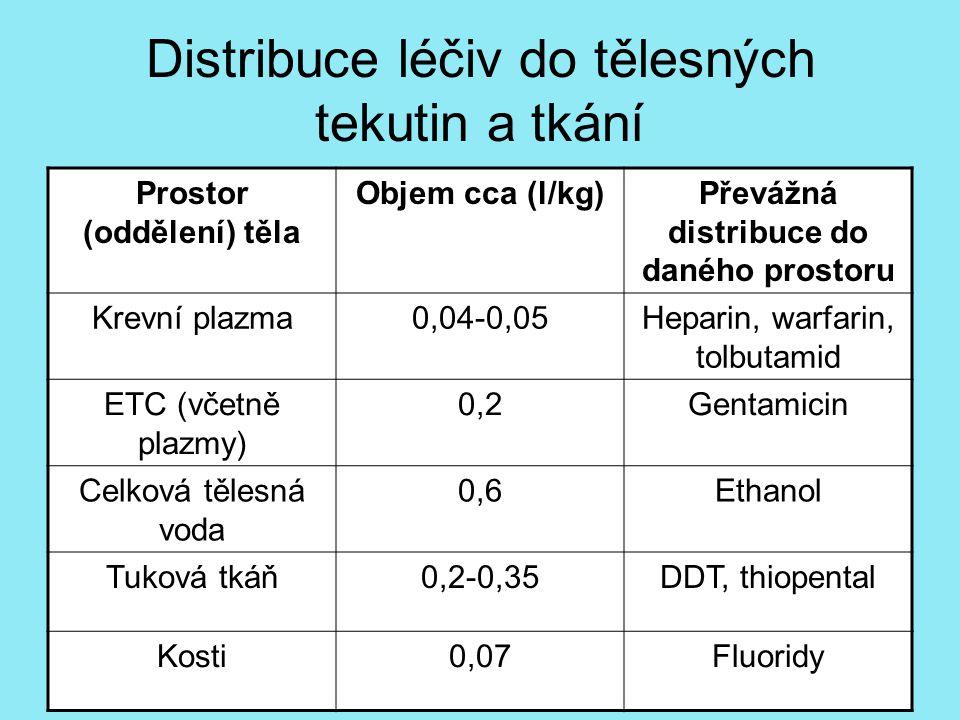 Distribuce léčiv do tělesných tekutin a tkání Prostor (oddělení) těla Objem cca (l/kg)Převážná distribuce do daného prostoru Krevní plazma0,04-0,05Heparin, warfarin, tolbutamid ETC (včetně plazmy) 0,2Gentamicin Celková tělesná voda 0,6Ethanol Tuková tkáň0,2-0,35DDT, thiopental Kosti0,07Fluoridy