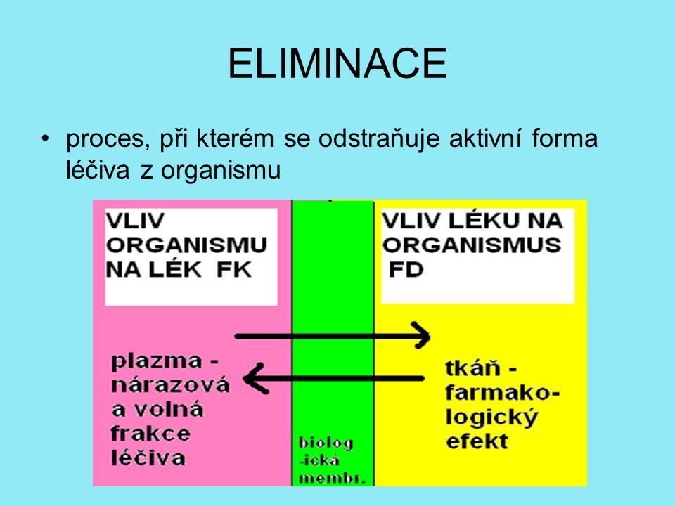 ELIMINACE proces, při kterém se odstraňuje aktivní forma léčiva z organismu