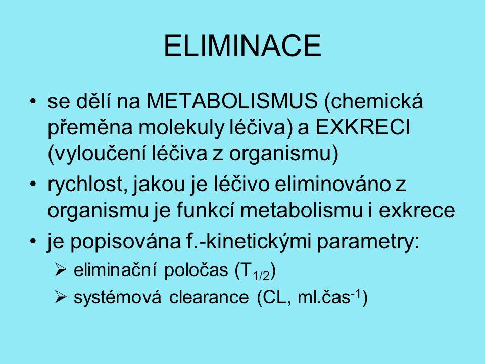 ELIMINACE se dělí na METABOLISMUS (chemická přeměna molekuly léčiva) a EXKRECI (vyloučení léčiva z organismu) rychlost, jakou je léčivo eliminováno z organismu je funkcí metabolismu i exkrece je popisována f.-kinetickými parametry:  eliminační poločas (T 1/2 )  systémová clearance (CL, ml.čas -1 )
