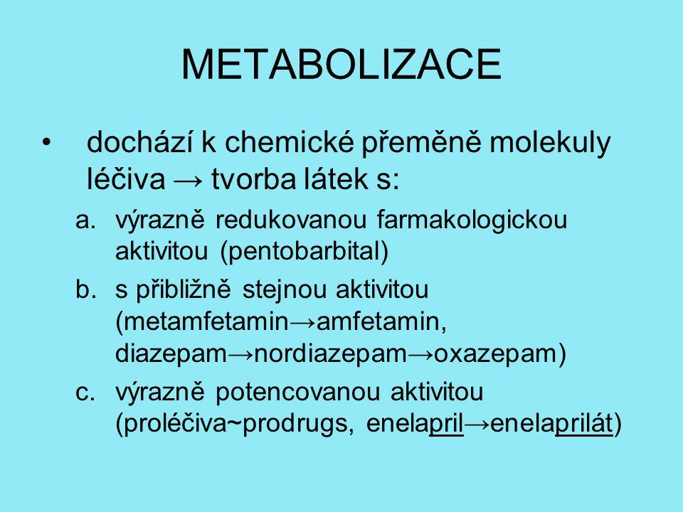 METABOLIZACE dochází k chemické přeměně molekuly léčiva → tvorba látek s: a.výrazně redukovanou farmakologickou aktivitou (pentobarbital) b.s přibližně stejnou aktivitou (metamfetamin→amfetamin, diazepam→nordiazepam→oxazepam) c.výrazně potencovanou aktivitou (proléčiva~prodrugs, enelapril→enelaprilát)
