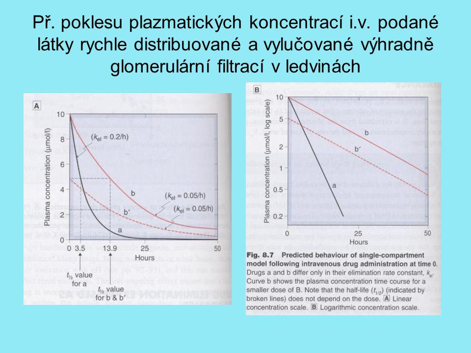 Př.poklesu plazmatických koncentrací i.v.