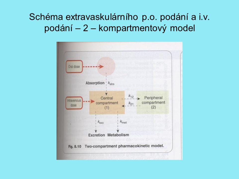 Schéma extravaskulárního p.o. podání a i.v. podání – 2 – kompartmentový model