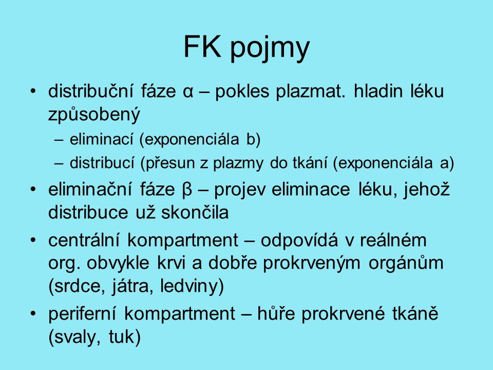 FK pojmy distribuční fáze α – pokles plazmat.