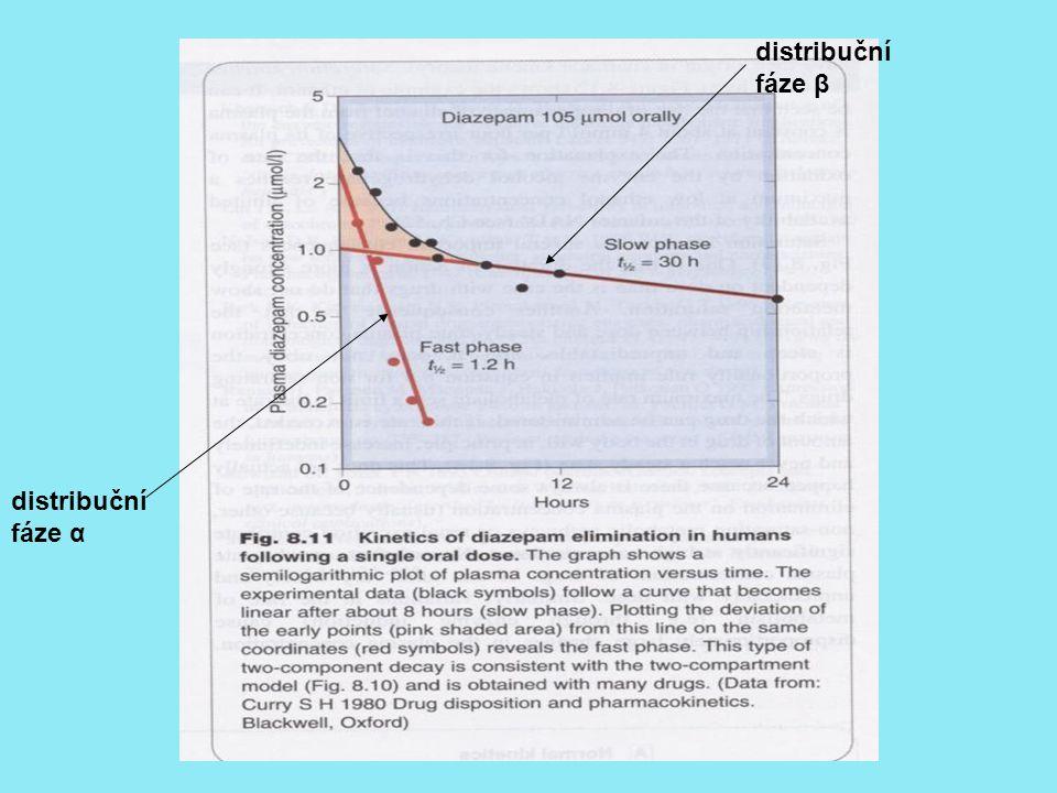 distribuční fáze α distribuční fáze β