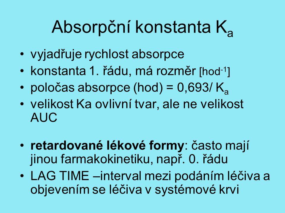 Absorpční konstanta K a vyjadřuje rychlost absorpce konstanta 1.