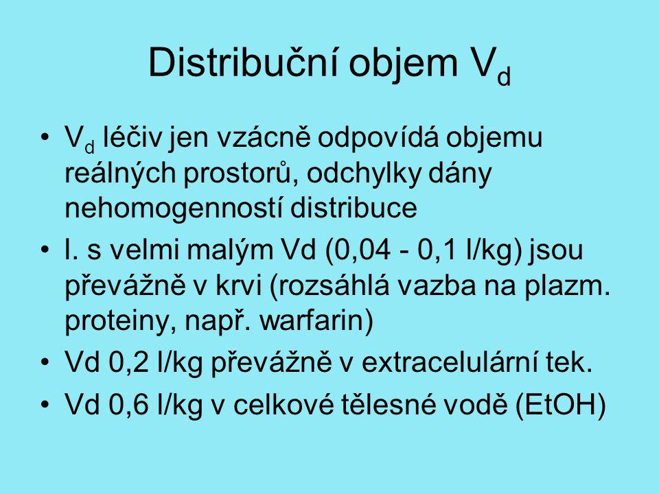 Distribuční objem V d V d léčiv jen vzácně odpovídá objemu reálných prostorů, odchylky dány nehomogenností distribuce l.