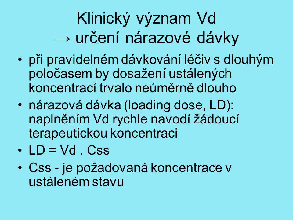 Klinický význam Vd → určení nárazové dávky při pravidelném dávkování léčiv s dlouhým poločasem by dosažení ustálených koncentrací trvalo neúměrně dlouho nárazová dávka (loading dose, LD): naplněním Vd rychle navodí žádoucí terapeutickou koncentraci LD = Vd.