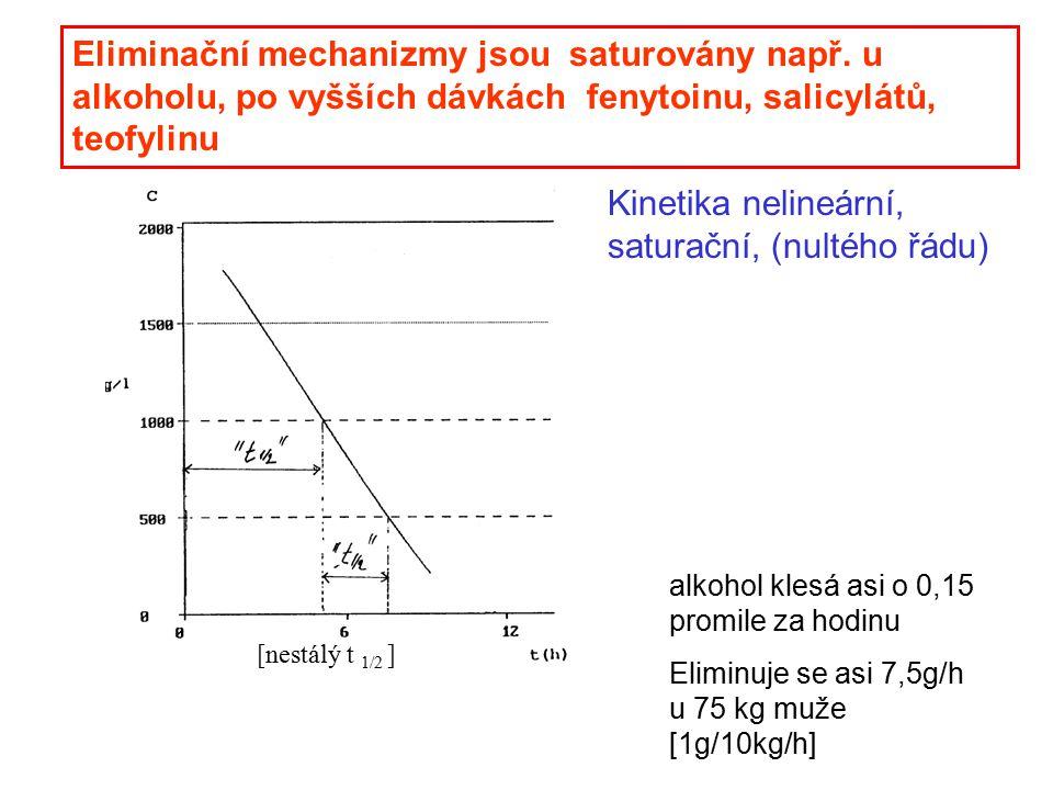Eliminační mechanizmy jsou saturovány např. u alkoholu, po vyšších dávkách fenytoinu, salicylátů, teofylinu [nestálý t 1/2 ] Kinetika nelineární, satu