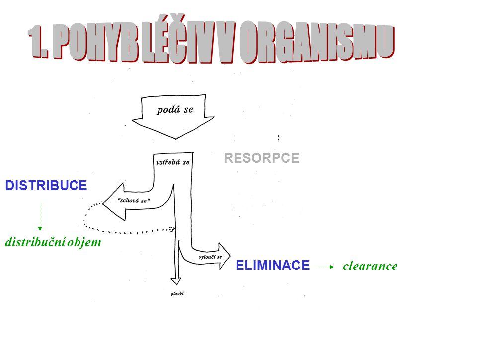 RESORPCE DISTRIBUCE ELIMINACE clearance distribuční objem