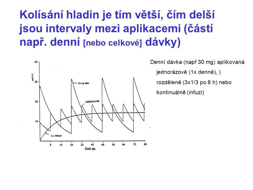 Kolísání hladin je tím větší, čím delší jsou intervaly mezi aplikacemi (částí např. denní [nebo celkové] dávky) Denní dávka (např 30 mg) aplikovaná je