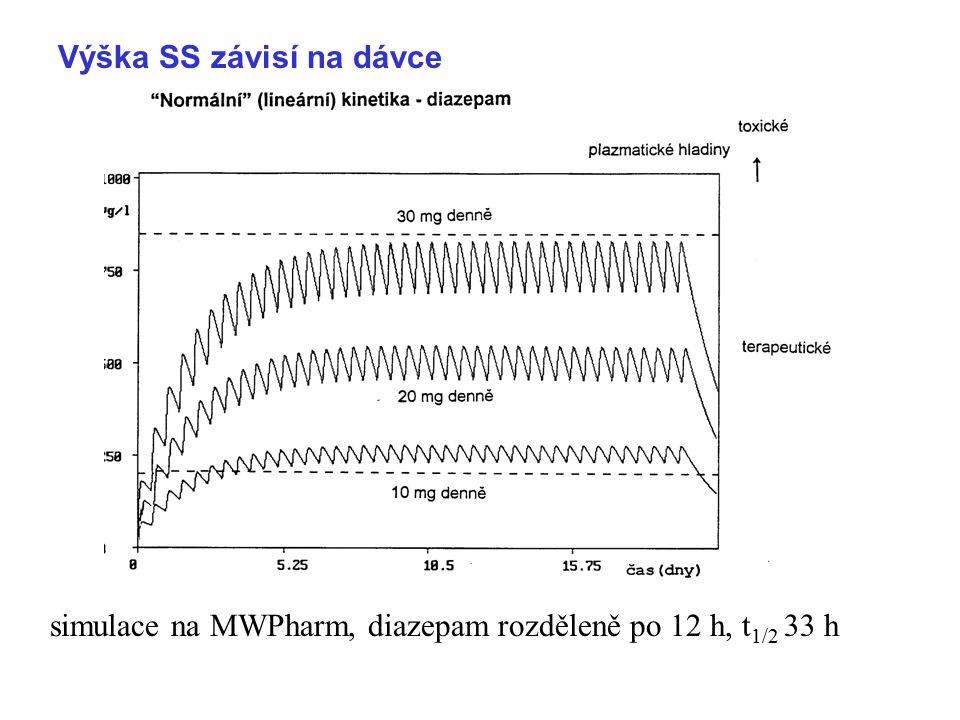 simulace na MWPharm, diazepam rozděleně po 12 h, t 1/2 33 h Výška SS závisí na dávce