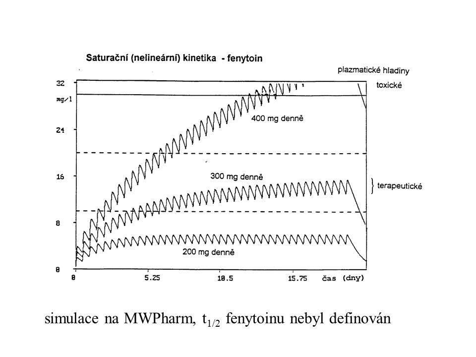 simulace na MWPharm, t 1/2 fenytoinu nebyl definován