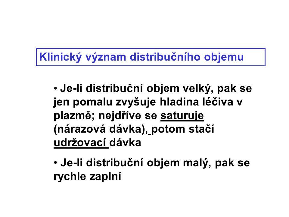Klinický význam distribučního objemu Je-li distribuční objem velký, pak se jen pomalu zvyšuje hladina léčiva v plazmě; nejdříve se saturuje (nárazová