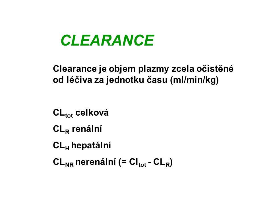 CLEARANCE Clearance je objem plazmy zcela očistěné od léčiva za jednotku času (ml/min/kg) CL tot celková CL R renální CL H hepatální CL NR nerenální (