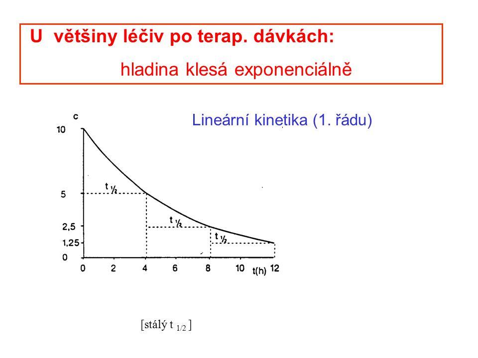 Lineární kinetika (1. řádu) [stálý t 1/2 ] U většiny léčiv po terap. dávkách: hladina klesá exponenciálně