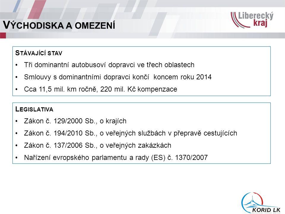 V ÝCHODISKA A OMEZENÍ S TÁVAJÍCÍ STAV Tři dominantní autobusoví dopravci ve třech oblastech Smlouvy s dominantními dopravci končí koncem roku 2014 Cca 11,5 mil.