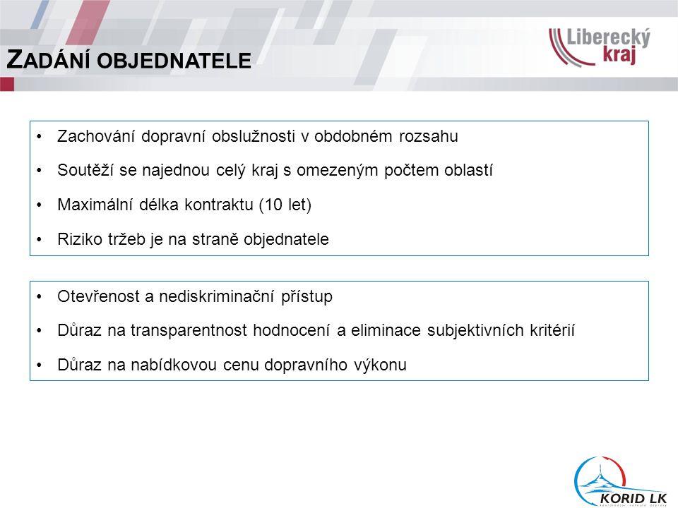 Z ADÁNÍ OBJEDNATELE Zachování dopravní obslužnosti v obdobném rozsahu Soutěží se najednou celý kraj s omezeným počtem oblastí Maximální délka kontraktu (10 let) Riziko tržeb je na straně objednatele Otevřenost a nediskriminační přístup Důraz na transparentnost hodnocení a eliminace subjektivních kritérií Důraz na nabídkovou cenu dopravního výkonu