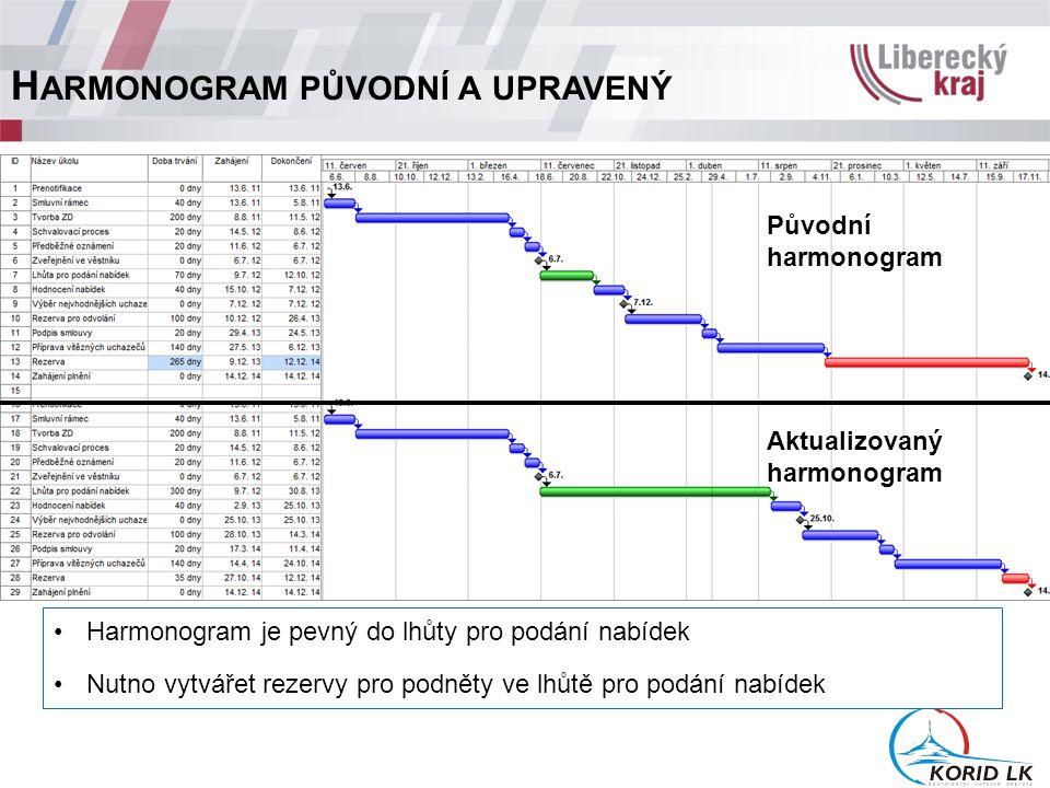 H ARMONOGRAM PŮVODNÍ A UPRAVENÝ Harmonogram je pevný do lhůty pro podání nabídek Nutno vytvářet rezervy pro podněty ve lhůtě pro podání nabídek Původní harmonogram Aktualizovaný harmonogram