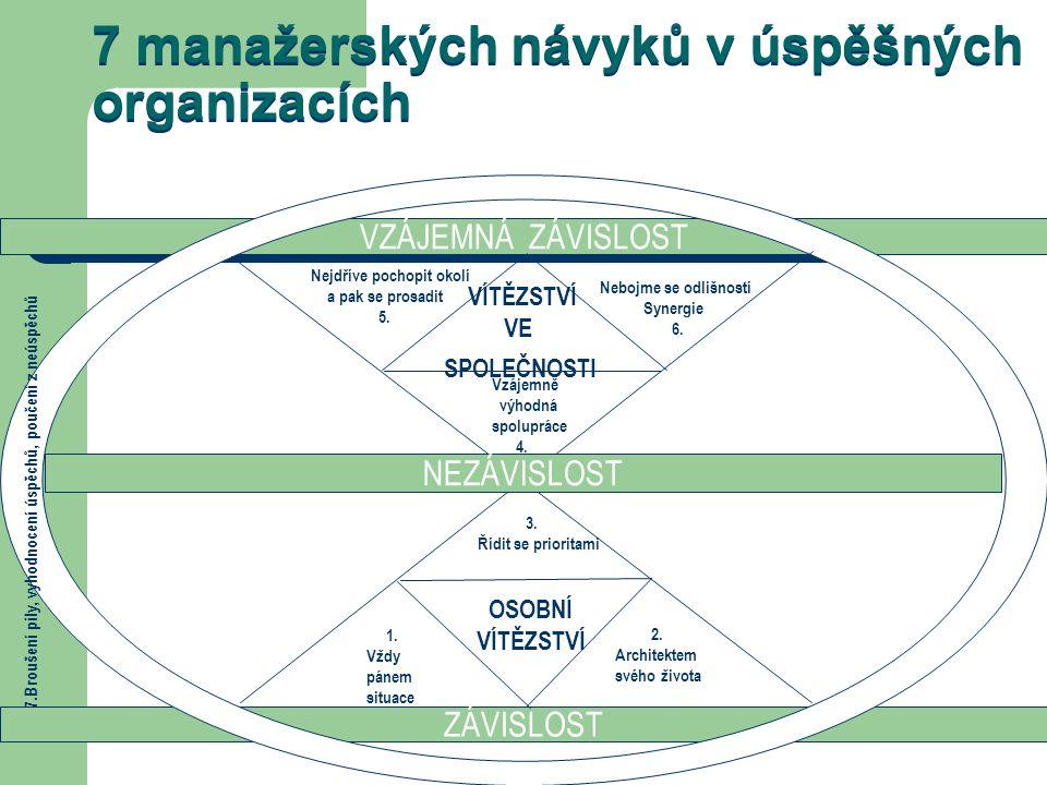 7 manažerských návyků v úspěšných organizacích VZÁJEMNÁ ZÁVISLOST ZÁVISLOST OSOBNÍ VÍTĚZSTVÍ VE SPOLEČNOSTI 1. Vždy pánem situace 2. Architektem svého