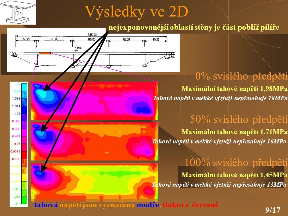 9/17 tahová napětí jsou vyznačena modře, tlaková červeně 100% svislého předpětí Maximální tahové napětí 1,45MPa Tahové napětí v měkké výztuži nepřesahuje 13MPa 50% svislého předpětí Maximální tahové napětí 1,71MPa Tahové napětí v měkké výztuži nepřesahuje 16MPa 0% svislého předpětí Maximální tahové napětí 1,98MPa Tahové napětí v měkké výztuži nepřesahuje 18MPa nejexponovanější oblastí stěny je část poblíž pilíře Výsledky ve 2D