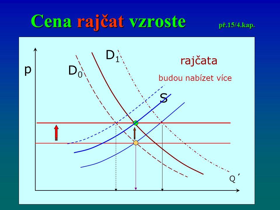 Cena rajčat vzroste př.15/4.kap. p Q´Q´ D0D0 S D1D1 rajčata budou nabízet více