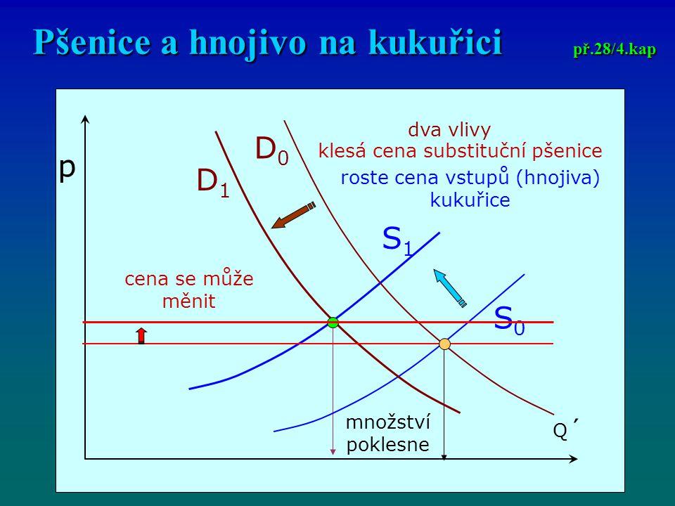 Pšenice a hnojivo na kukuřici př.28/4.kap p Q´Q´ dva vlivy klesá cena substituční pšenice roste cena vstupů (hnojiva) kukuřice D1D1 D0D0 S0S0 S1S1 cena se může měnit množství poklesne