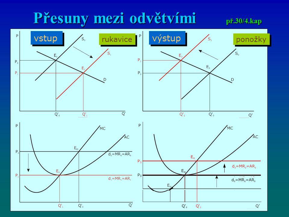 Přesuny mezi odvětvími př.30/4.kap vstup výstup ponožky rukavice P0P0 P1P1